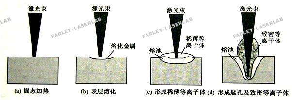 激光辐射金属材料的几个主要物理过程-激光熔焊参数设定规范