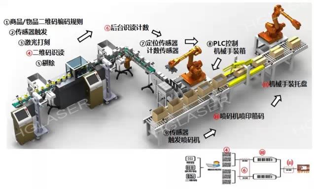 生产包装赋码管理