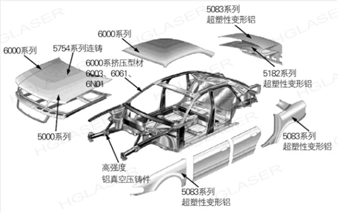 铝合金主要用于汽车车身结构包括:发动机罩
