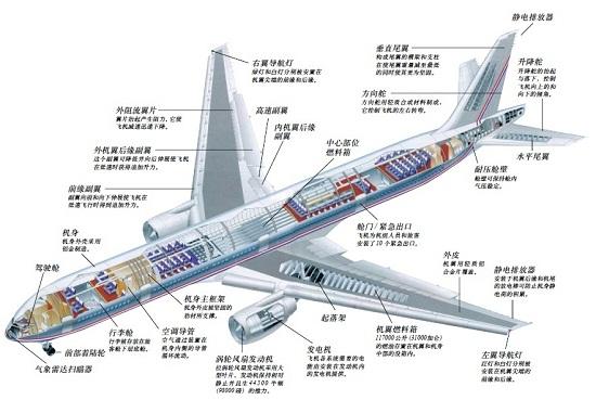 钛合金薄壁机匣,飞机框架,钛合金蒙皮,机翼长桁,尾翼壁板,直升机主