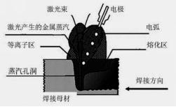 激光-MIG复合焊原理图